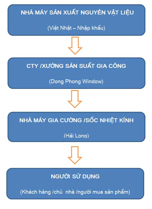 Quy Trinh Dong Phong Cabin Phong Tam Kinh
